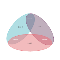 Venn Diagram 13