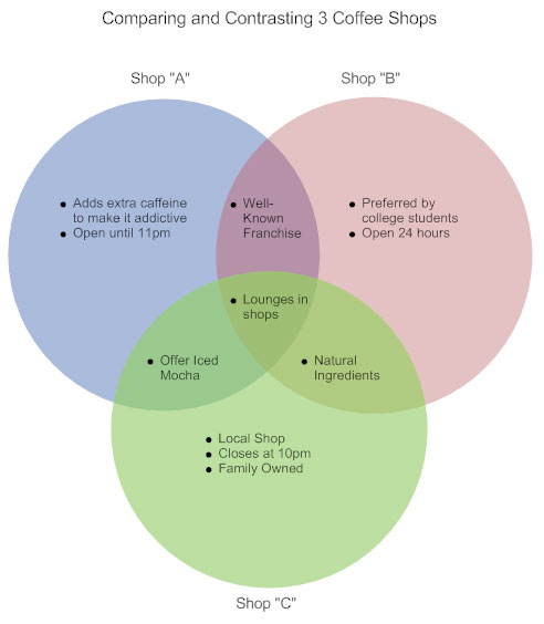 Venn diagram example