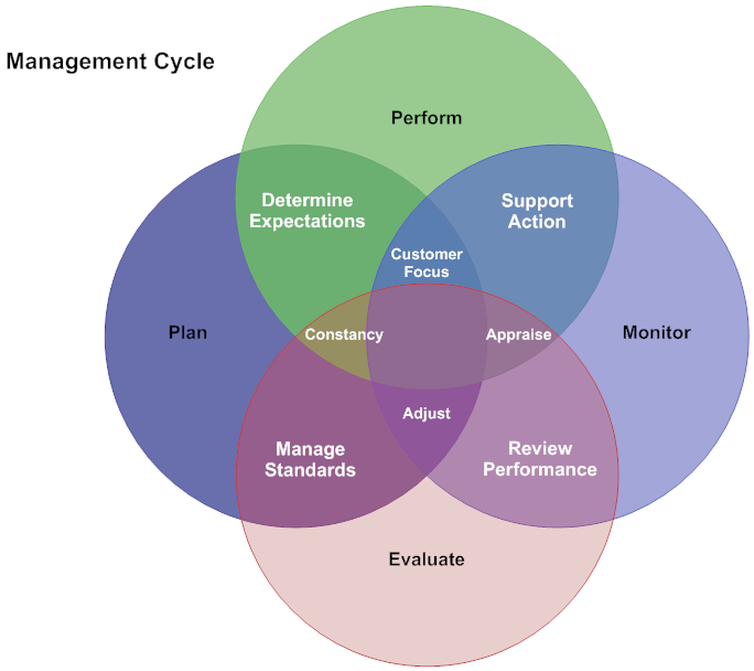 Uml Diagrams Examples For Mobile Device Management