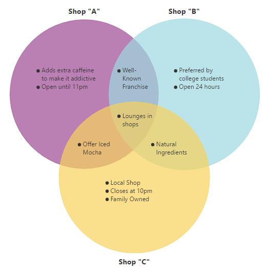Venn diagram software get free venn templates smartdraw venn diagram ccuart Choice Image
