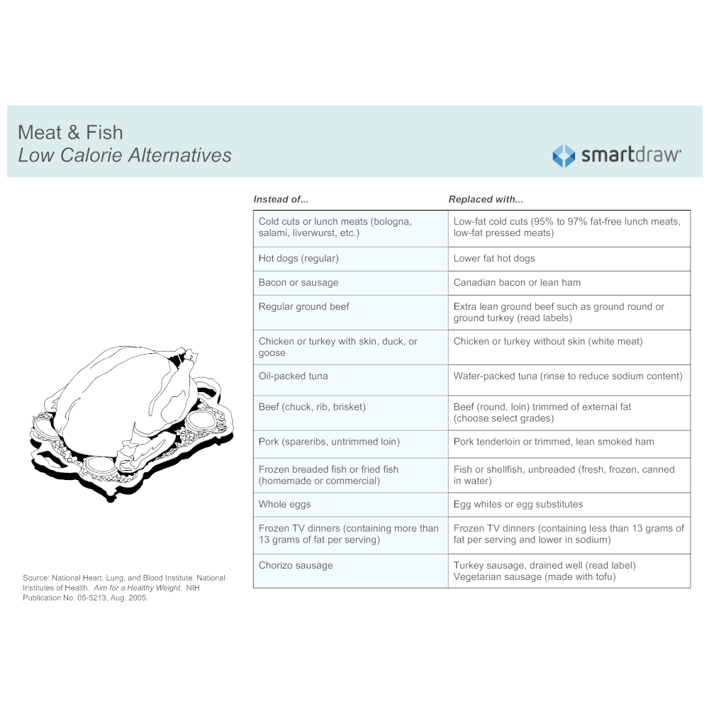 Example Image: Low Calorie Alternatives - Meat & Fish