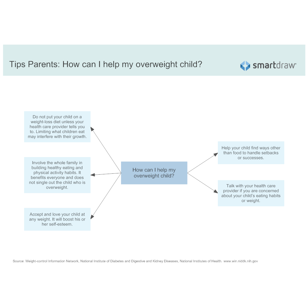 Example Image: Tips Parents - How can I help my overweight child
