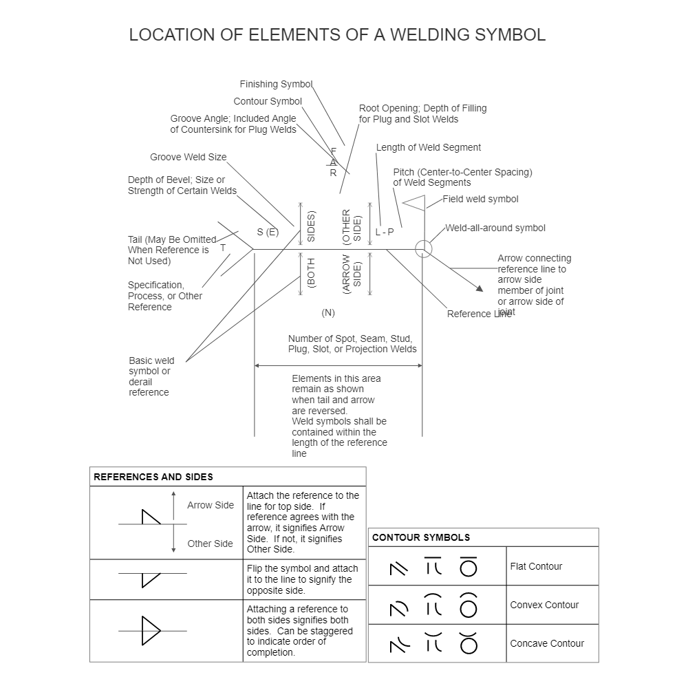 welding chart Crane Inspection Diagram
