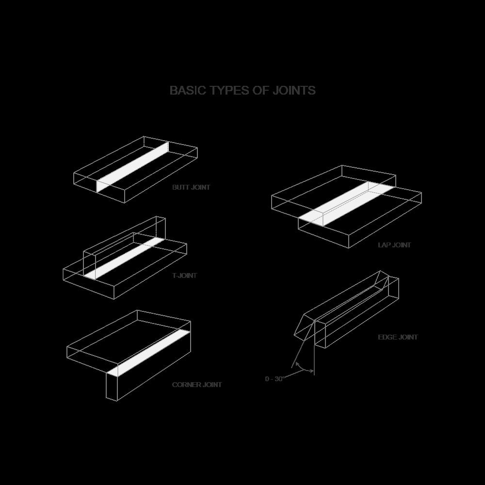 welding diagram types of joints. Black Bedroom Furniture Sets. Home Design Ideas