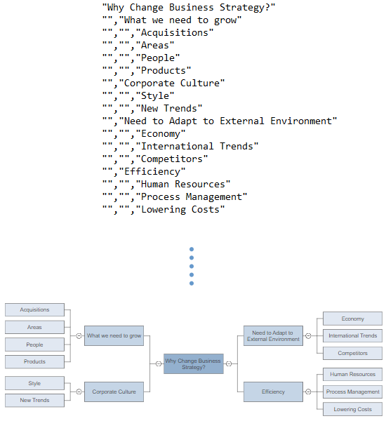 Import data for mind maps
