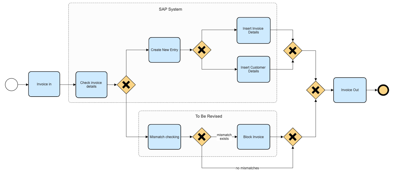Greatly Improved Tools for UML, ERD, and BPMN