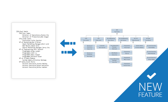 Build org charts and mind maps automatically from imported data