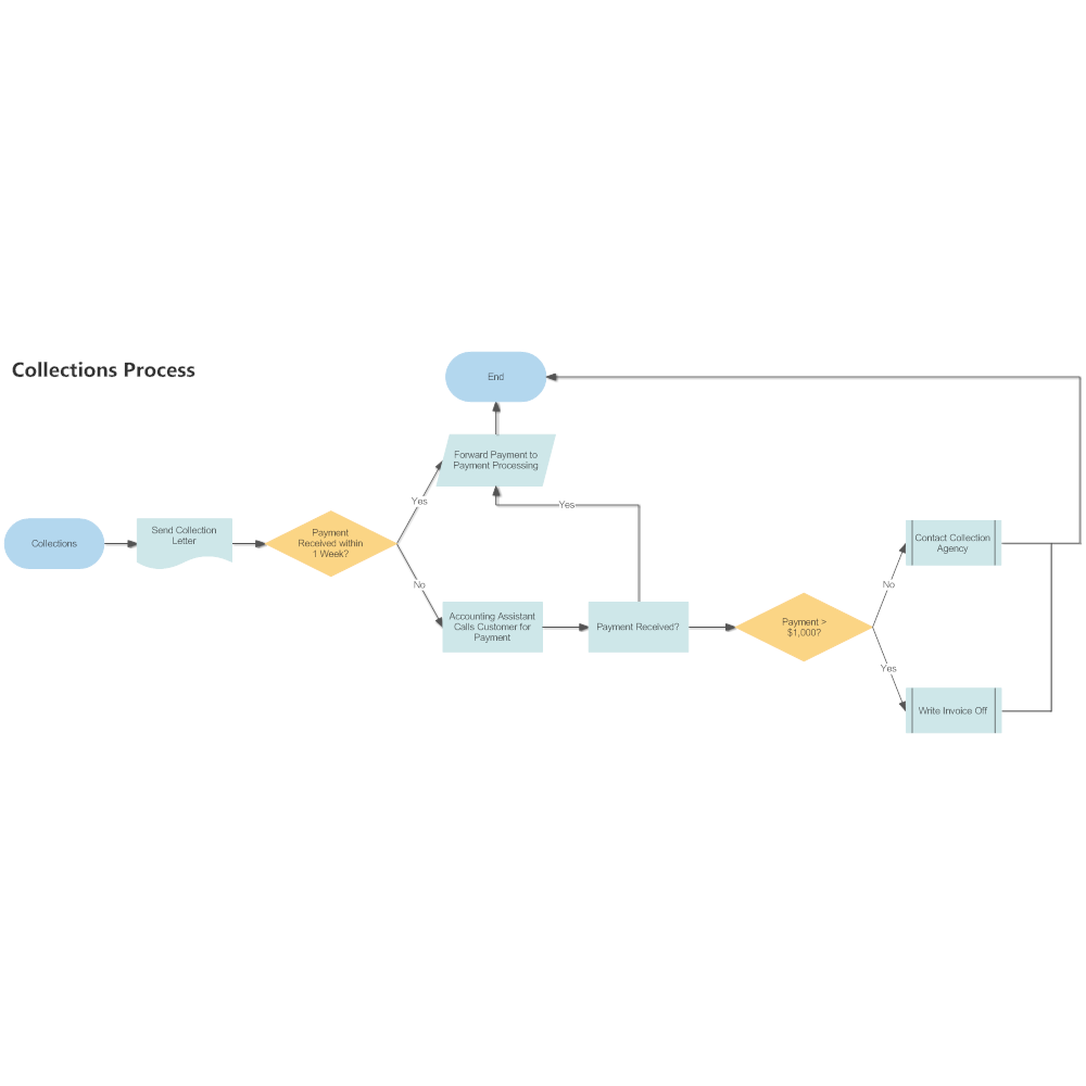 Example Image: Collections Workflow
