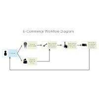 E-Commerce Workflow Diagram