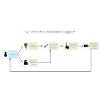 E-Commerce Workflow Diagram