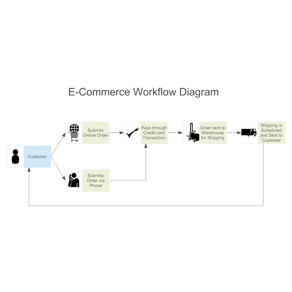 E Commerce Workflow Diagram