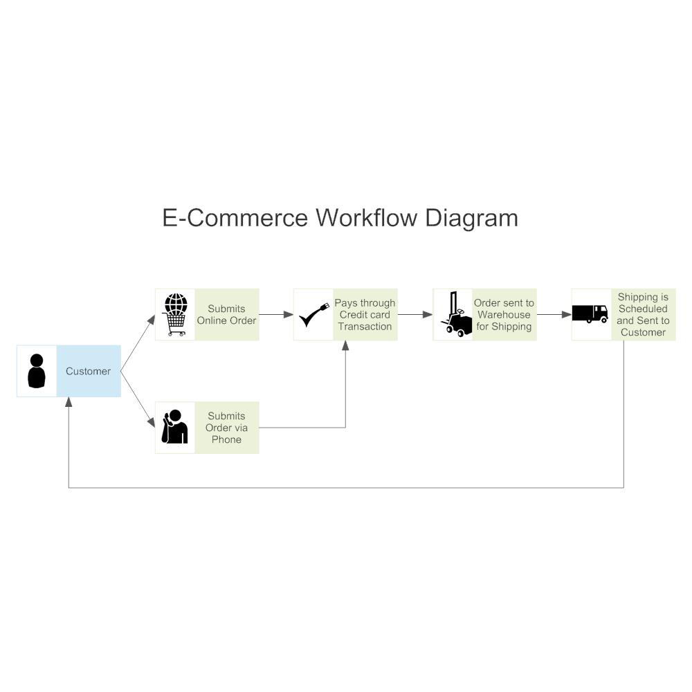 Example Image: E-Commerce Workflow Diagram