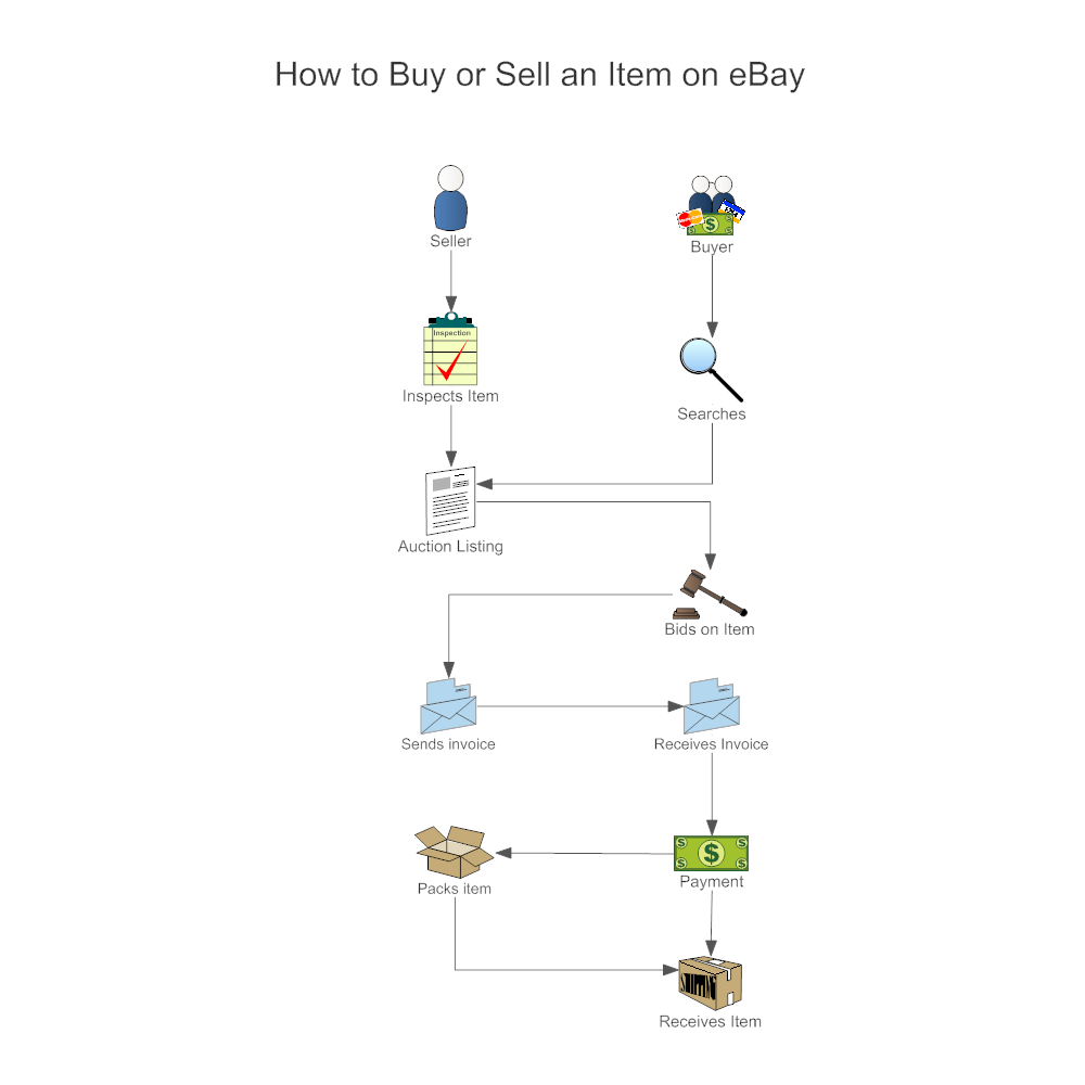 Example Image: Online Shopping Workflow Diagram