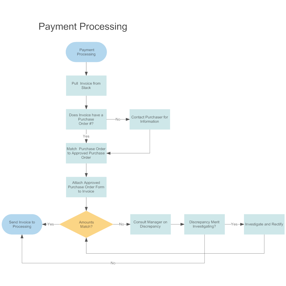 Example Image: Payment Processing Workflow