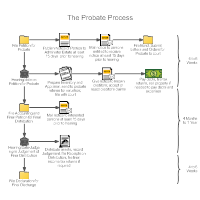 Probate Process Workflow Diagram