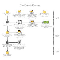 Probate Process Workflow Diagram