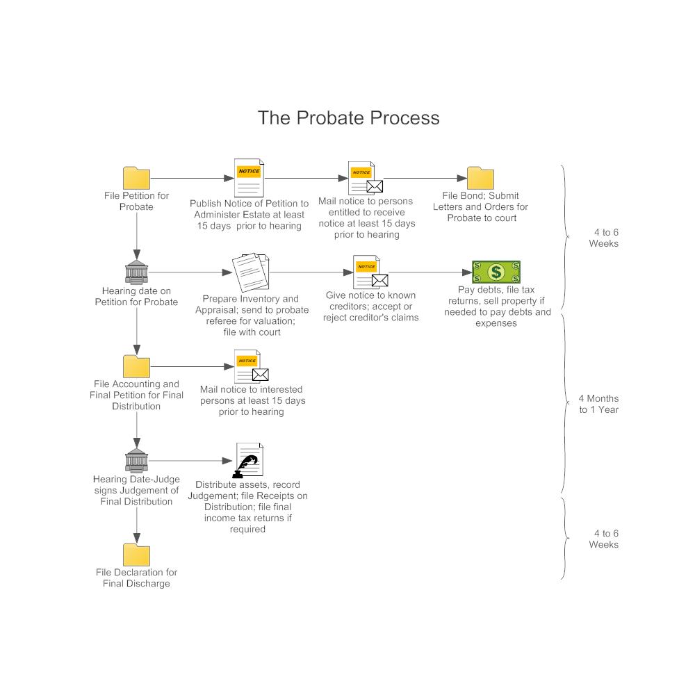 Example Image: Probate Process Workflow Diagram