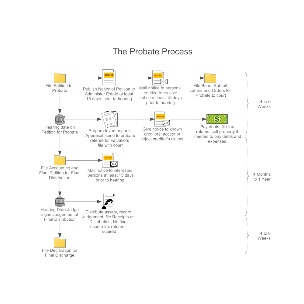 Example Image: Probate Process Workflow Diagram