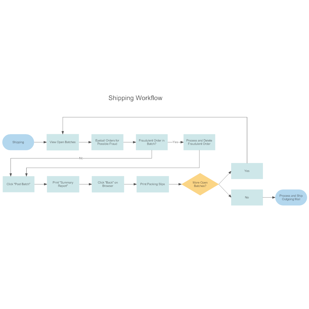 Shipping workflow diagram for Sample workflow document