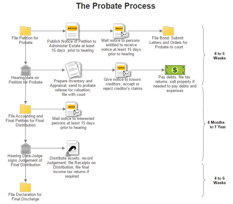 Workflow diagram example