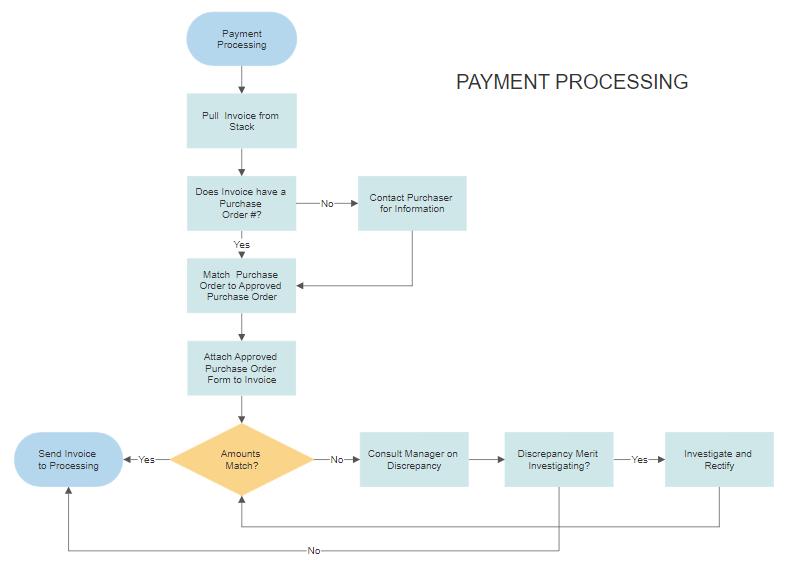 Workflow diagram software