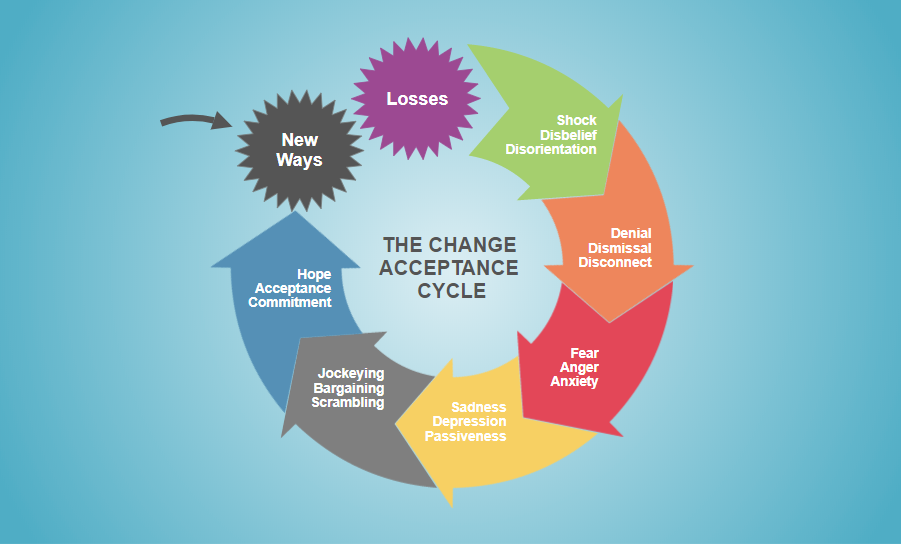 Acceptance cycle
