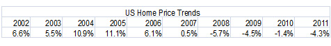 US housing price trends table