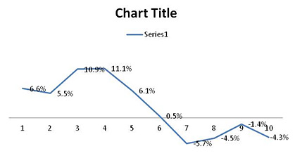 Excel Line chart