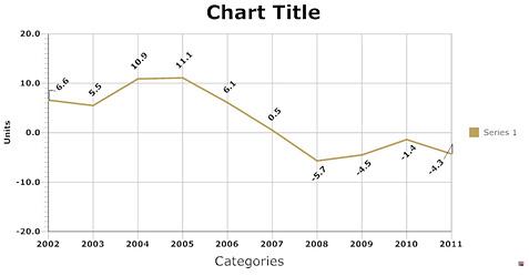 SmartDraw chart