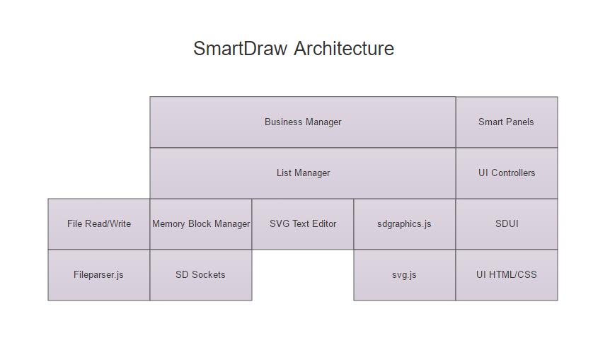 SmartDraw architecture