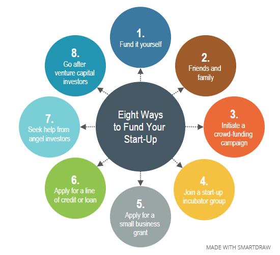 Eight ways to fund your startup