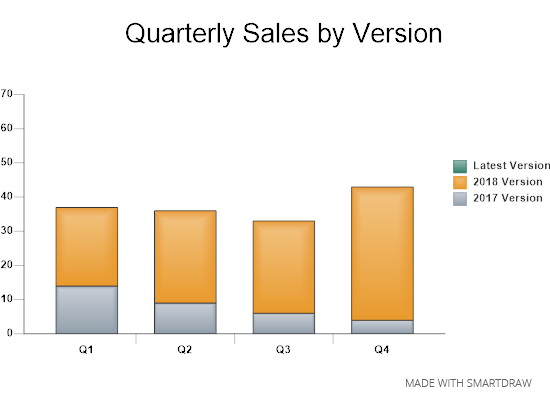 Detailed bar chart example