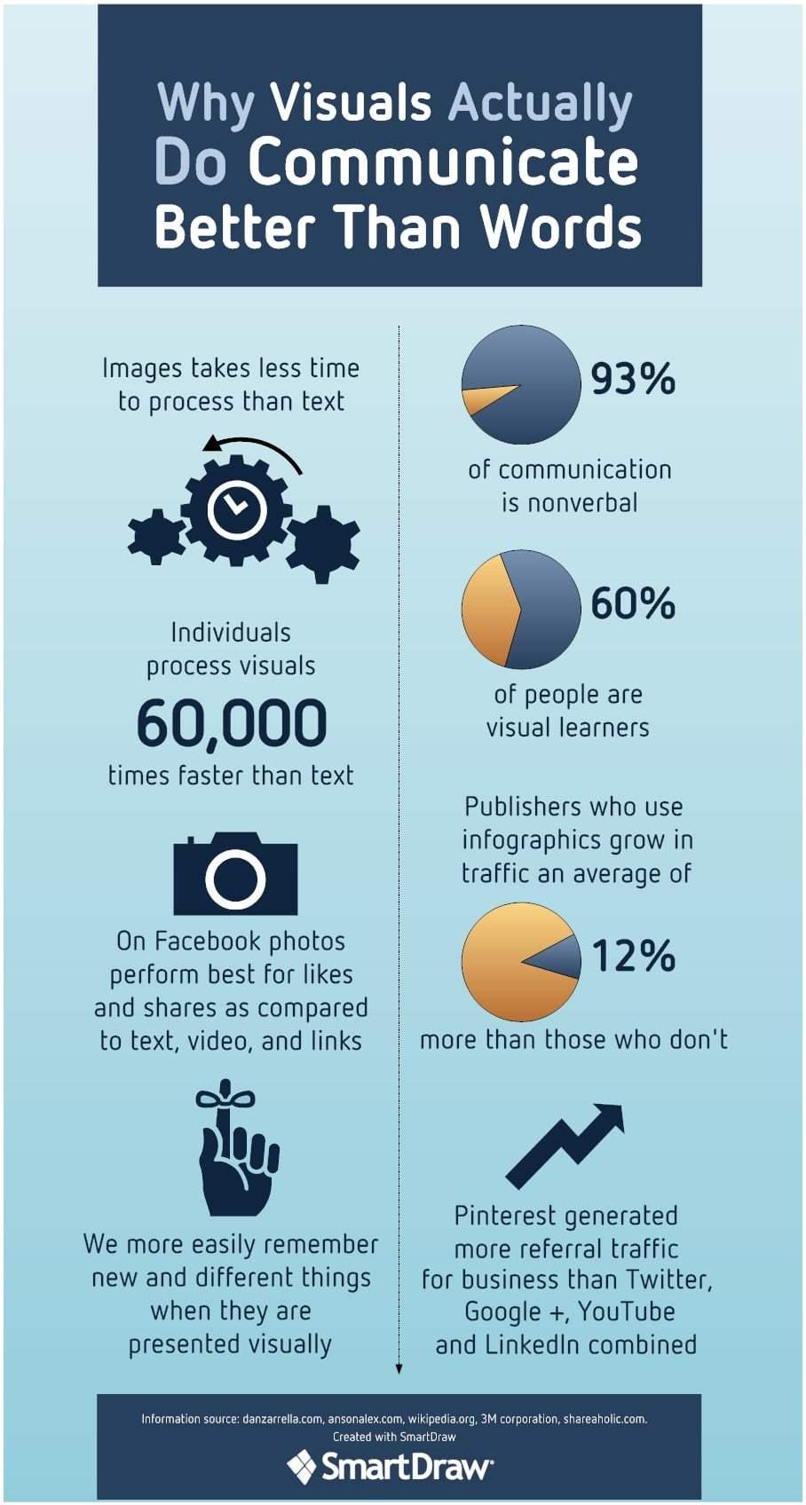 Infographic - Visual Communication