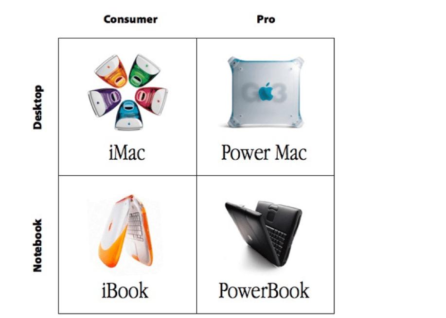 Steve Jobs strategy matrix