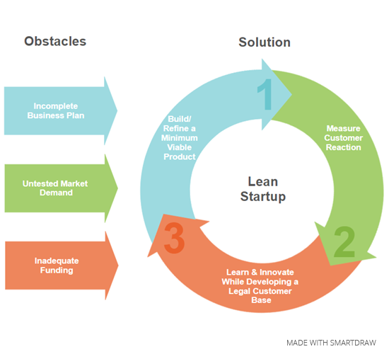 3 startup obstacles
