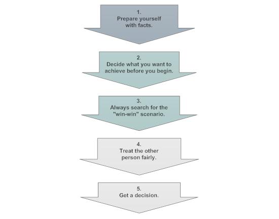The five secrets of negotiation