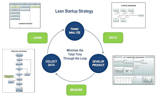 Lean startup strategy