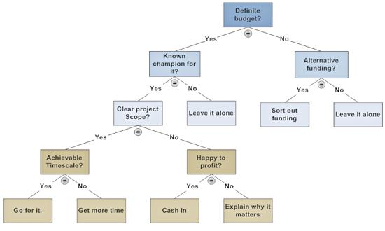 Decision tree
