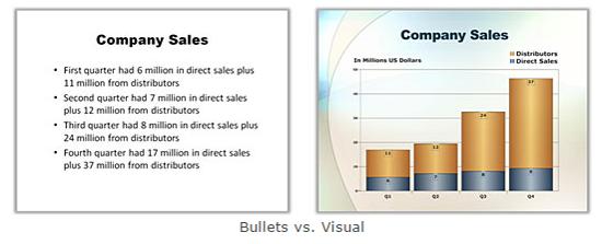 Bullet vs visuals