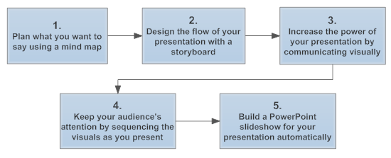 Effective sales presentations