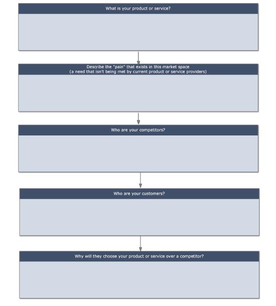 Process list diagram