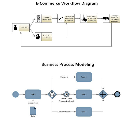 Workflow or business process map