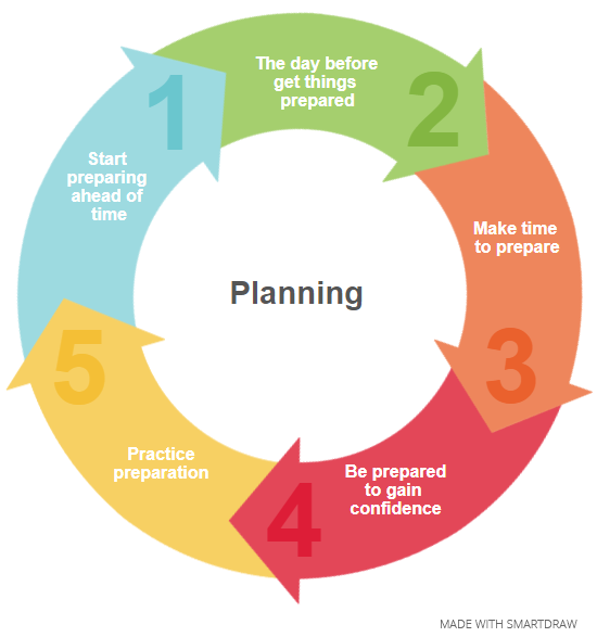 Planning and preparation tips