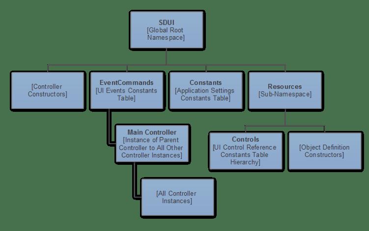 UI structure