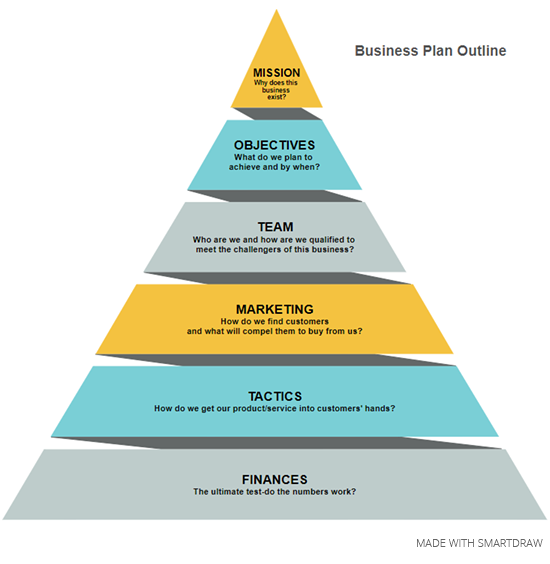 Pyramid chart business plan