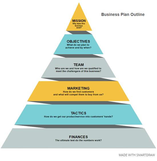Pyramid chart business plan