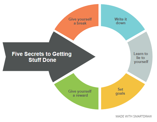 5 Secrets for getting stuff done