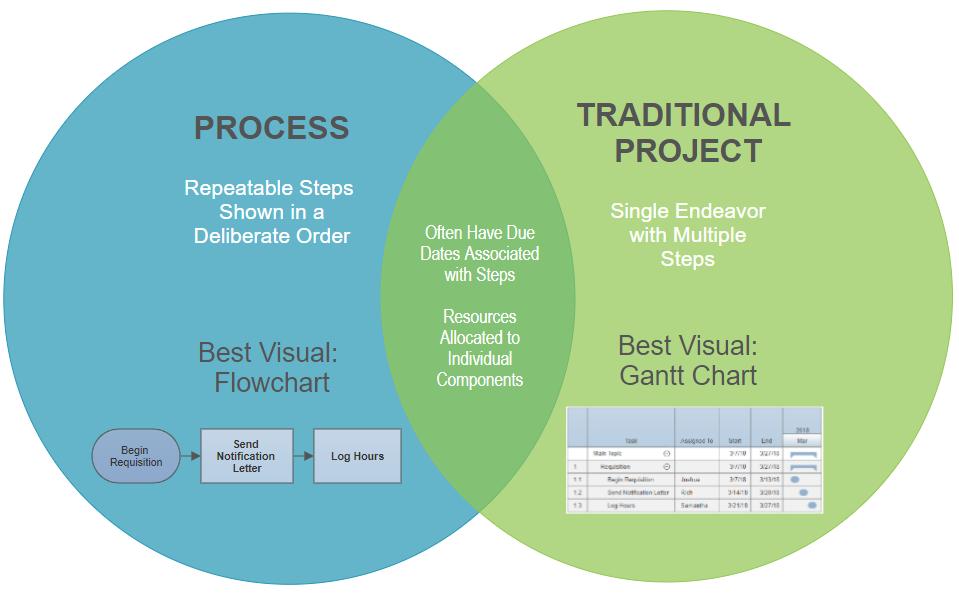Project vs Process Venn Diagram
